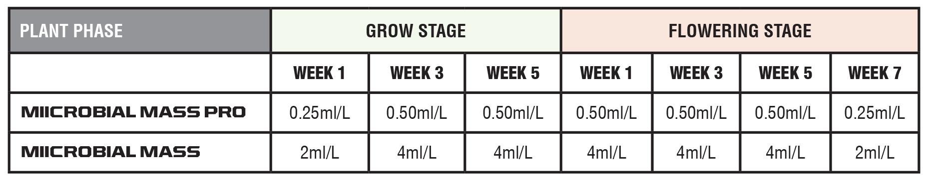 Miicrobial Mass Feeding Schedule